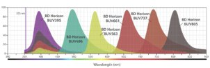 The BD Horizon Brilliant™ Ultraviolet Dyes – The new colours for your science