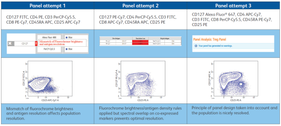 BD Horizon™ Guided Panel Solution - Flowcytometry
