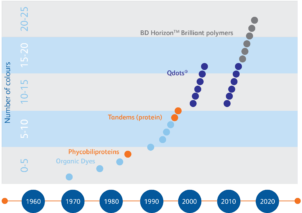 How dyes evolved – The history of the modern flow cytometry dye