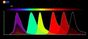 Reformulated for decreased spillover – The new BD Horizon Brilliant™ Ultraviolet dyes.