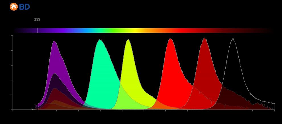 BD Horizon Brilliant™ Ultraviolet dyes.