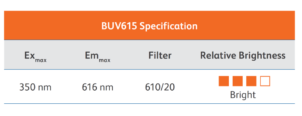 BD Horizon Brilliant™ Ultraviolet 615 Reagents – Expand your panel with BD Horizon™ BUV615