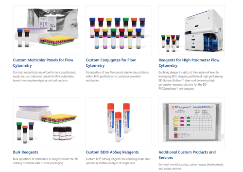 The BD Customs program – A new site for custom reagents for flow cytometry