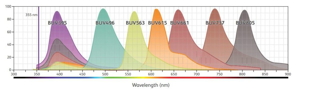 Making the most out of the ultraviolet laser: How BD Horizon Brilliant™ Ultraviolet Dyes drive discovery